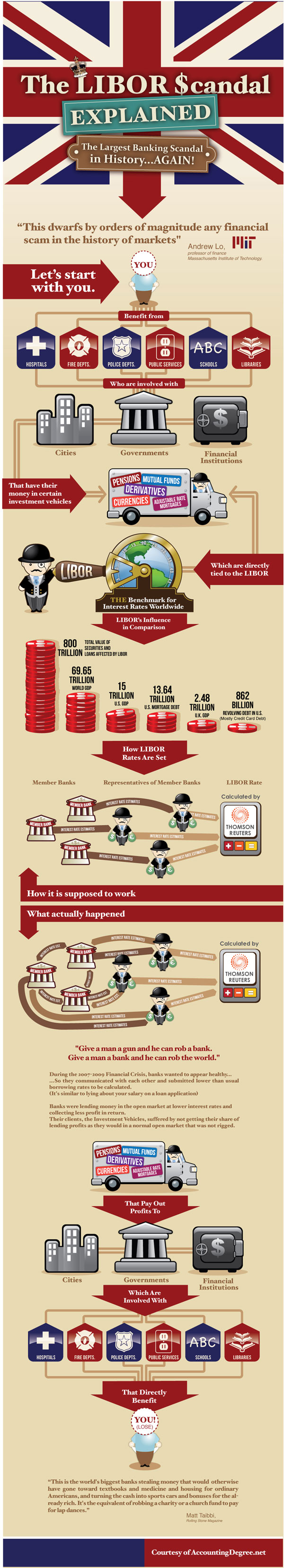 the libor scandal explained infographic